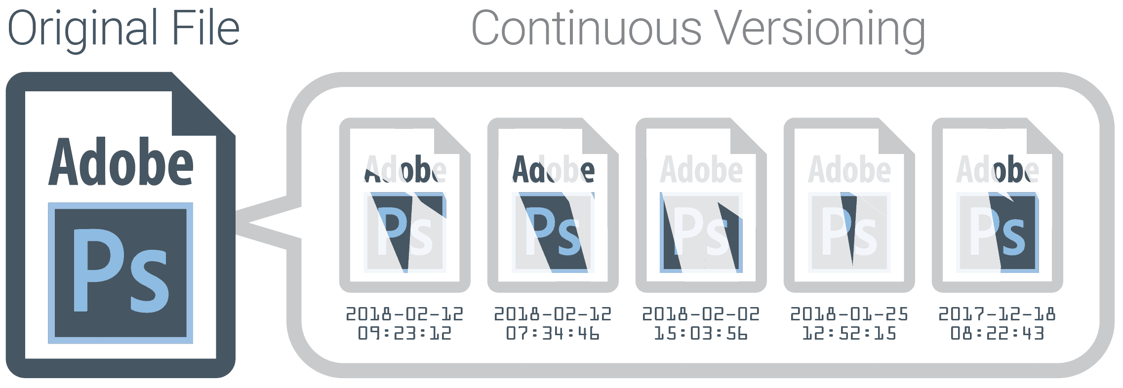 Continuous File Versioning